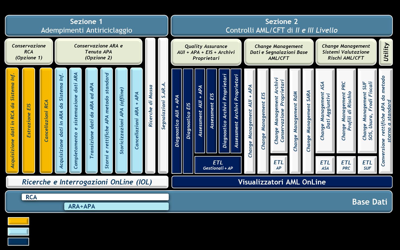 AMLGES SOVEGA - architettura per imprese di assicurazione