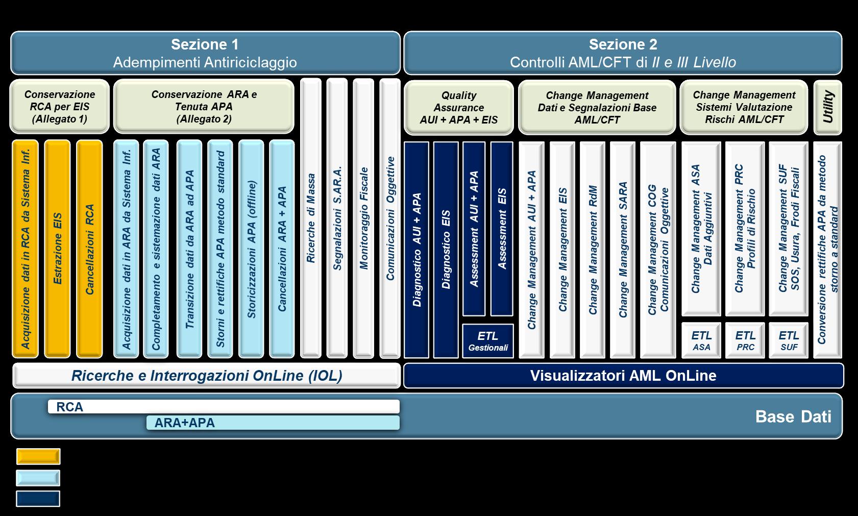 AMLGES SOVEGA - architettura intermediari finanziari